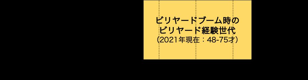 ビリヤードブーム時のビリヤード経験世代(2021年現在:48-75才)