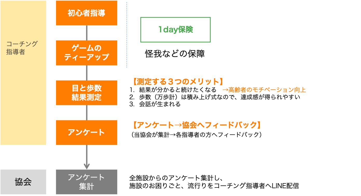 イベント当日の流れジ図