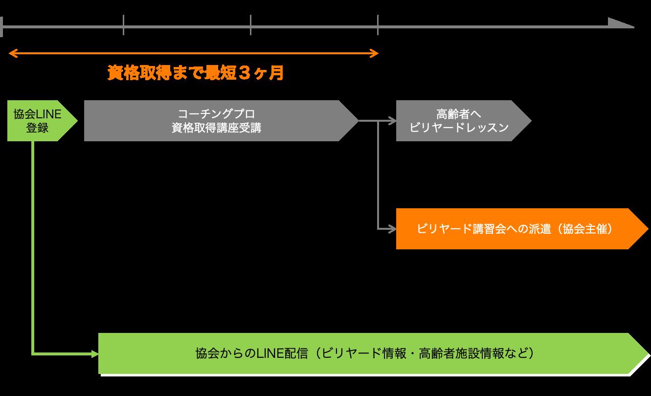 コーチングプロ 資格取得講座 活動イメージ図